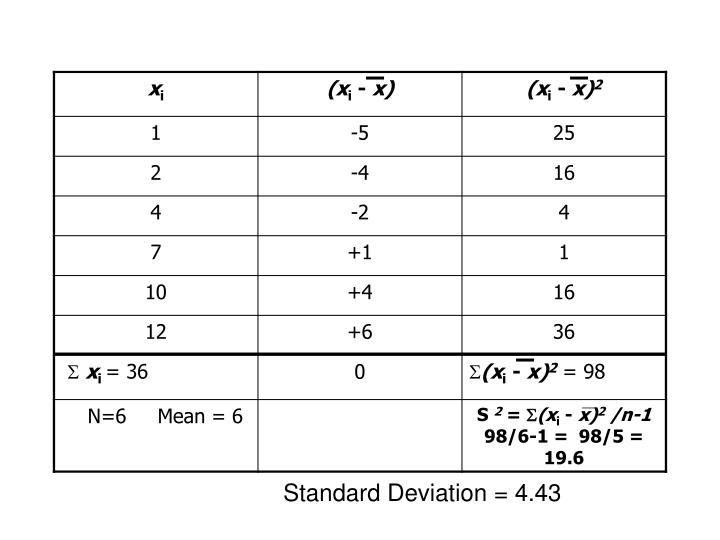 Standard Deviation = 4.43