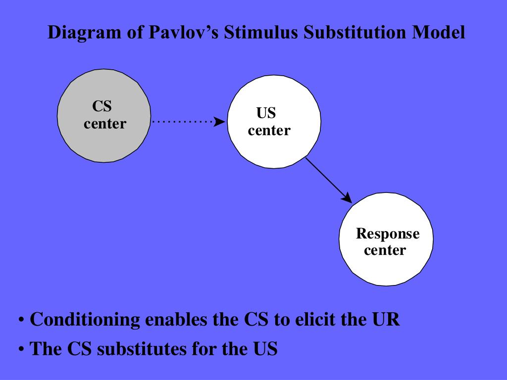 Diagram of Pavlov's Stimulus Substitution Model