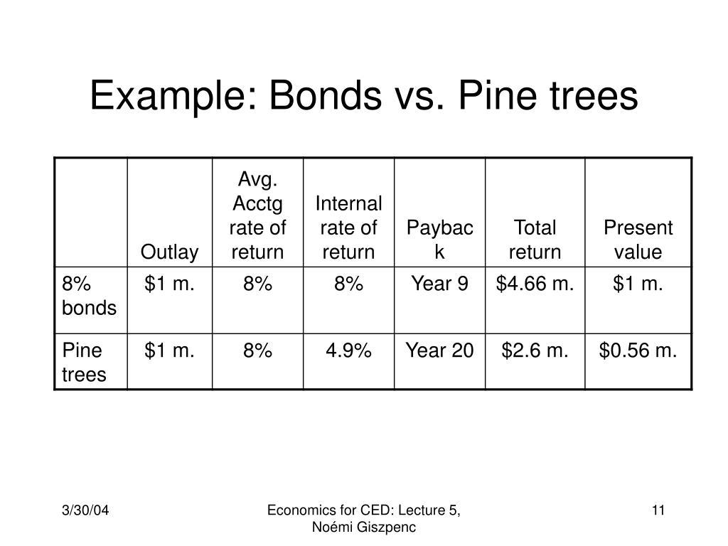 Example: Bonds vs. Pine trees
