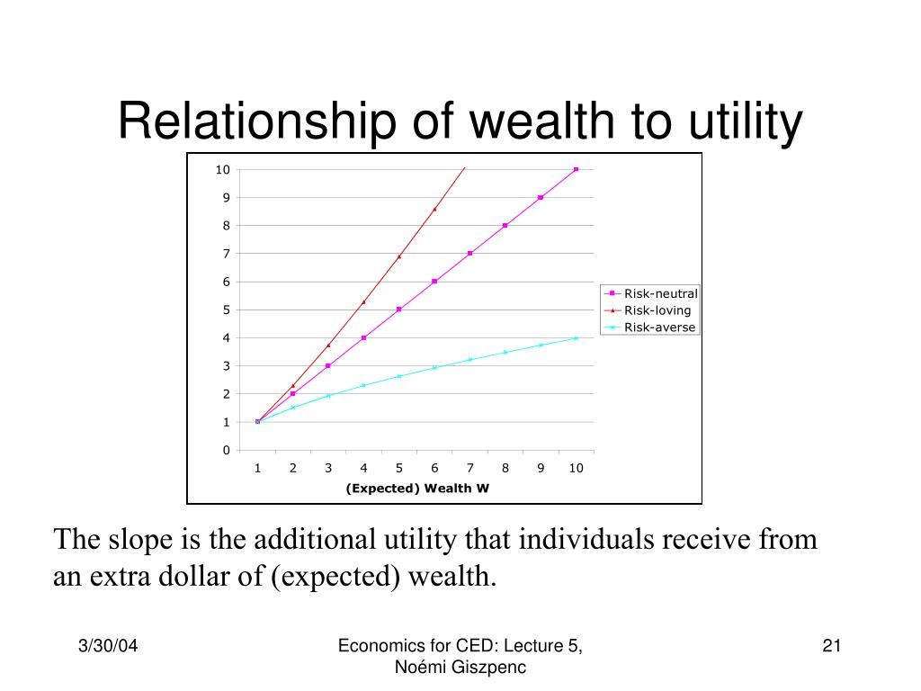 Relationship of wealth to utility