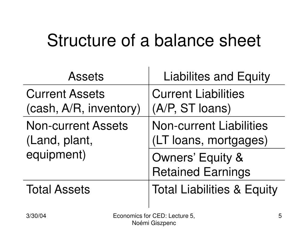 Structure of a balance sheet