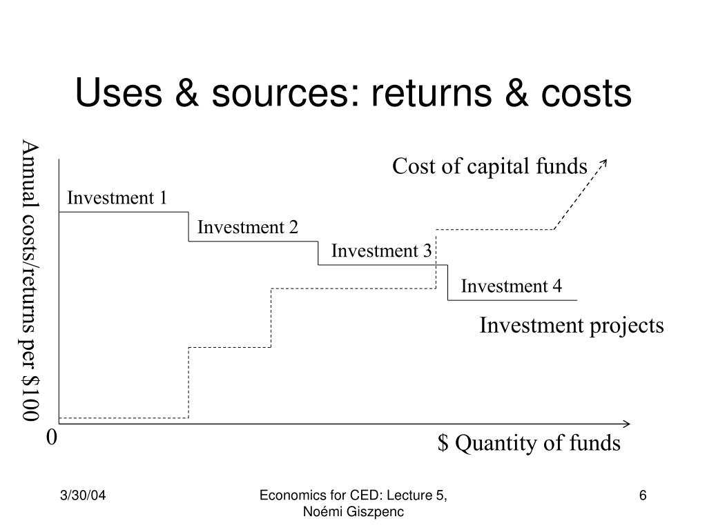 Uses & sources: returns & costs