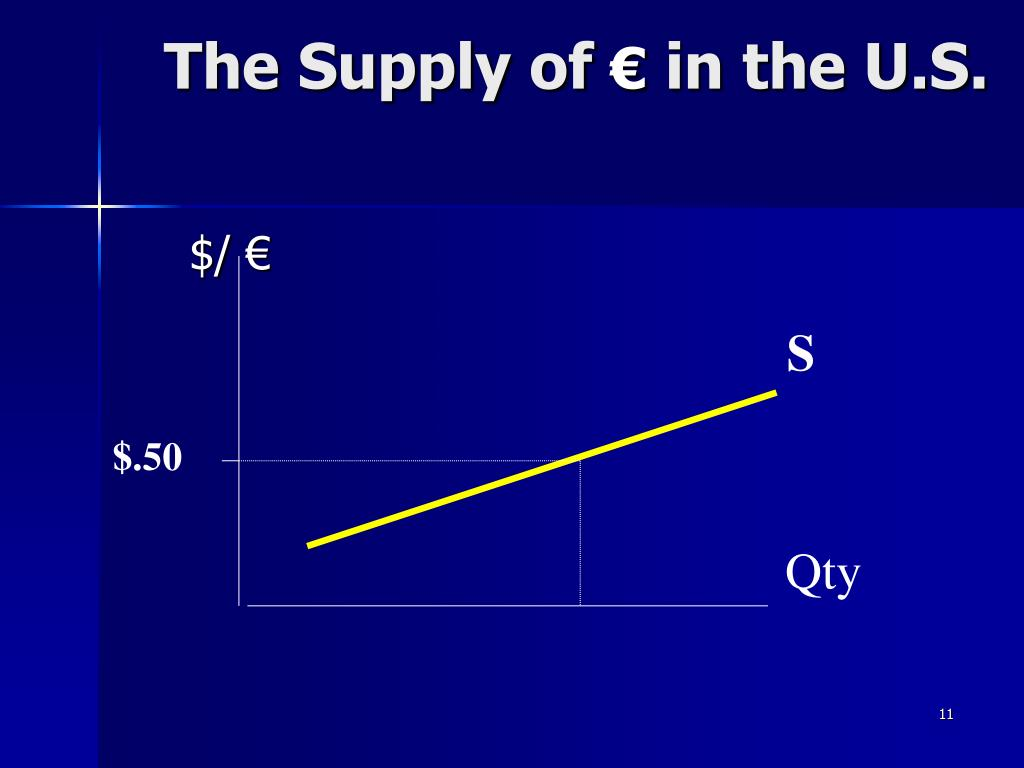 The Supply of