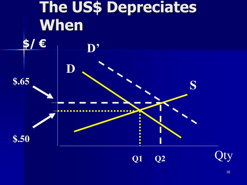 The US$ Depreciates When