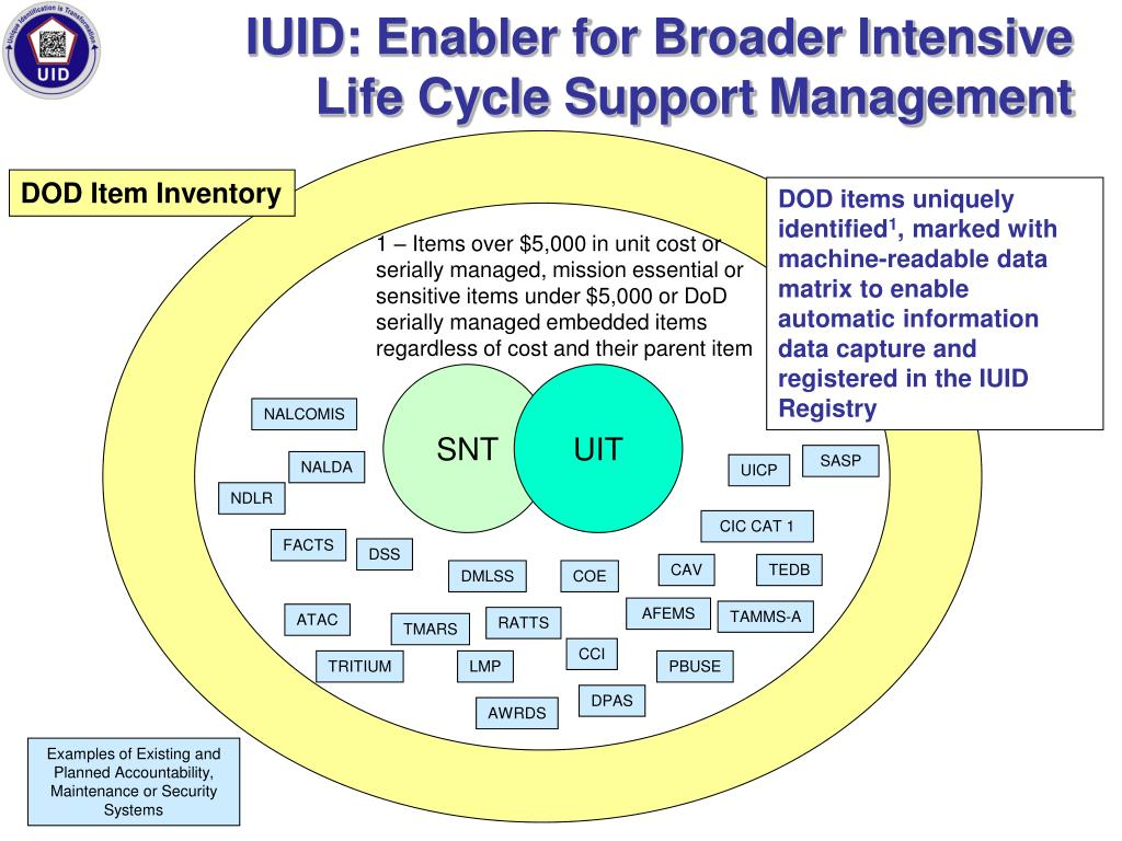 IUID: Enabler for Broader Intensive Life Cycle Support Management