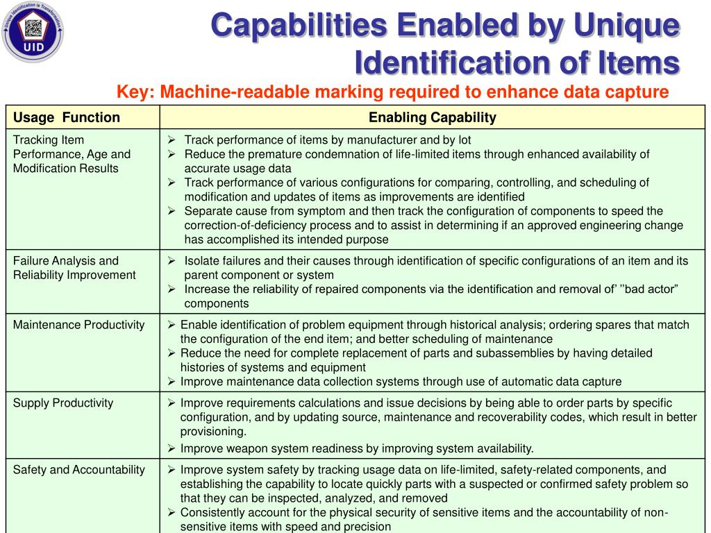Capabilities Enabled by Unique Identification of Items