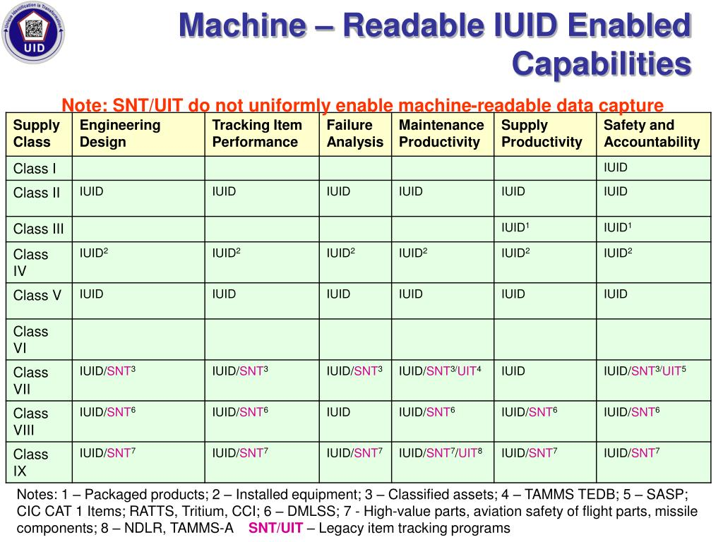 Machine – Readable IUID Enabled Capabilities