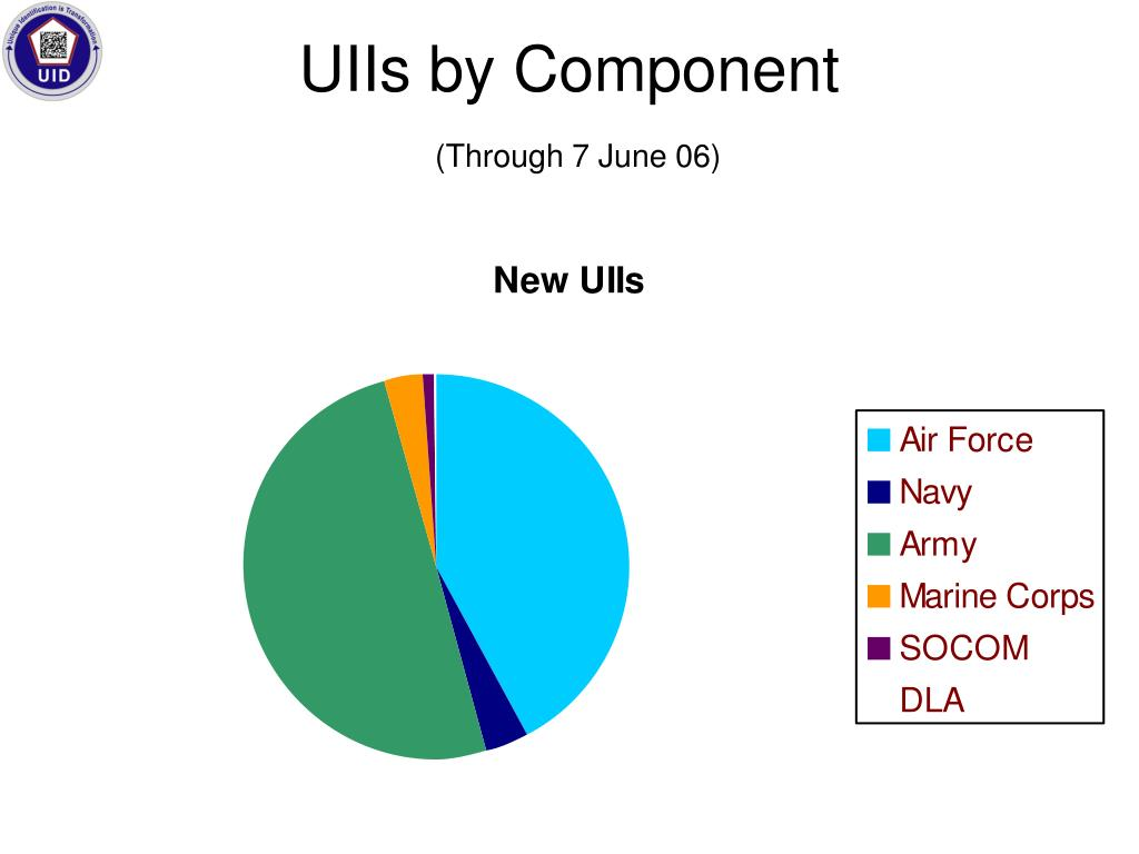 UIIs by Component