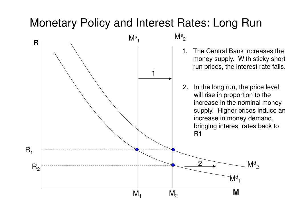 Monetary Policy and Interest Rates: Long Run