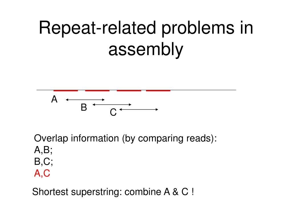 Repeat-related problems in assembly