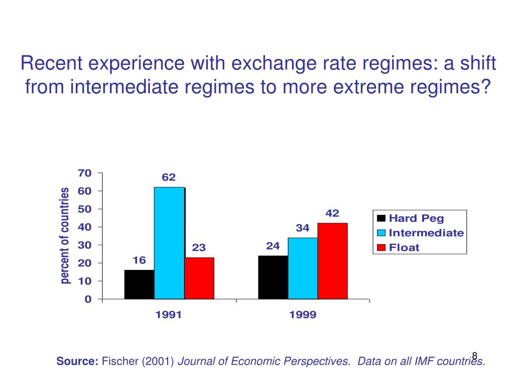 Recent experience with exchange rate regimes: a shift