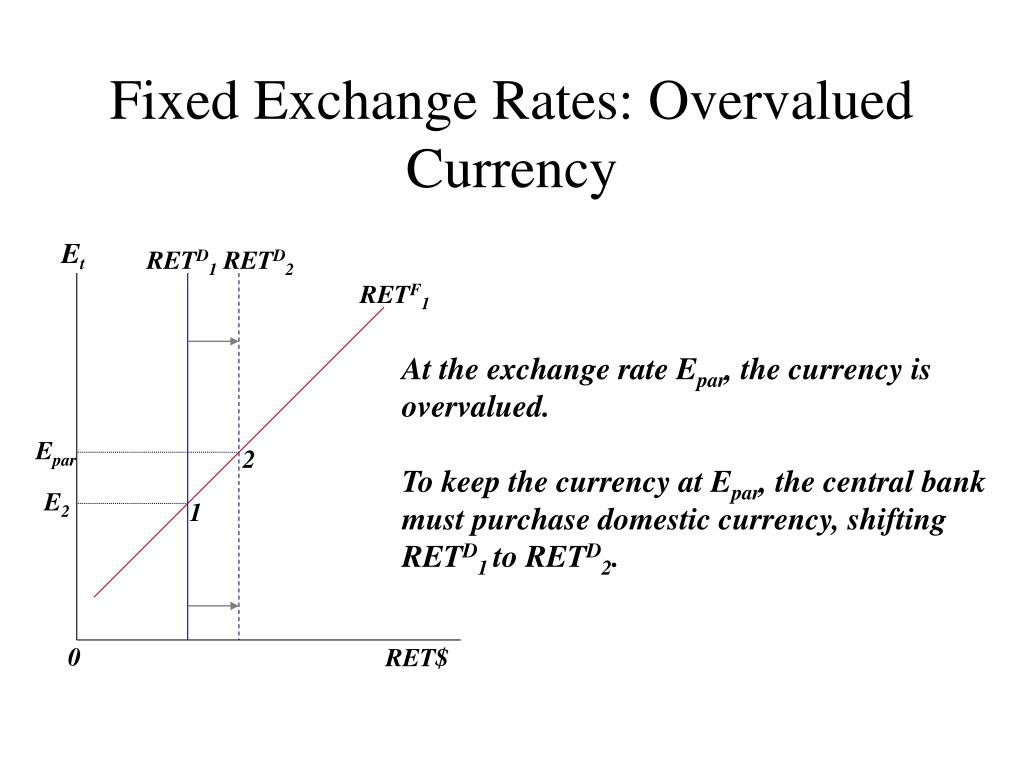 Fixed Exchange Rates: Overvalued Currency