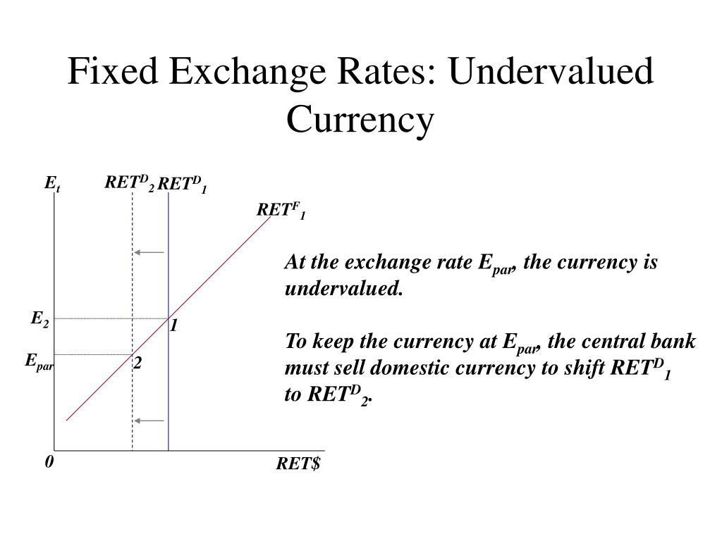 Fixed Exchange Rates: Undervalued Currency