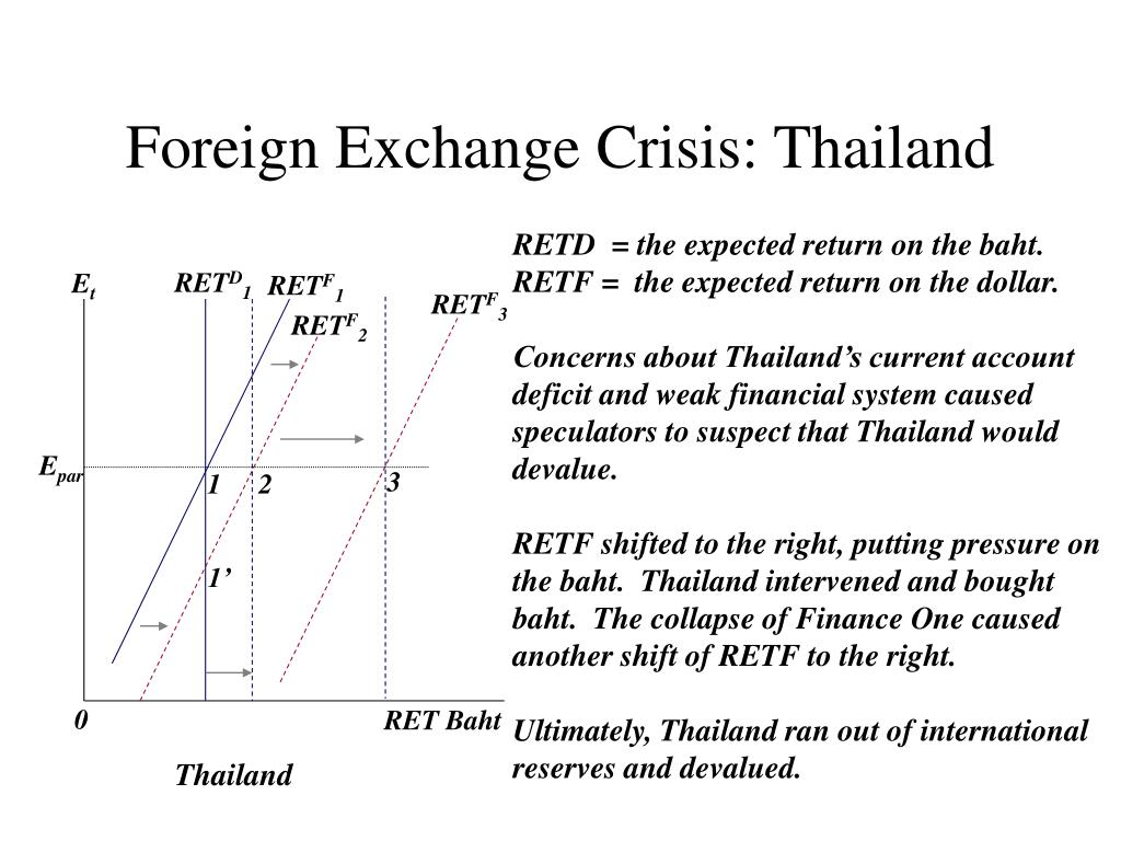Foreign Exchange Crisis: Thailand