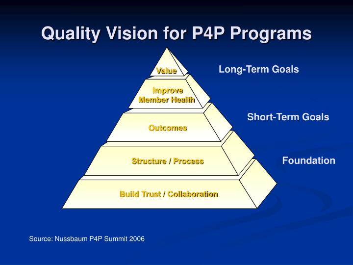 Quality Vision for P4P Programs