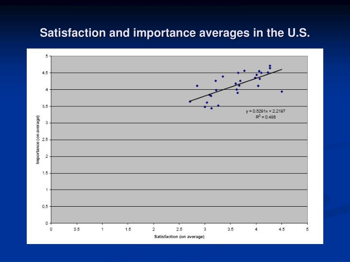 Satisfaction and importance averages in the U.S.