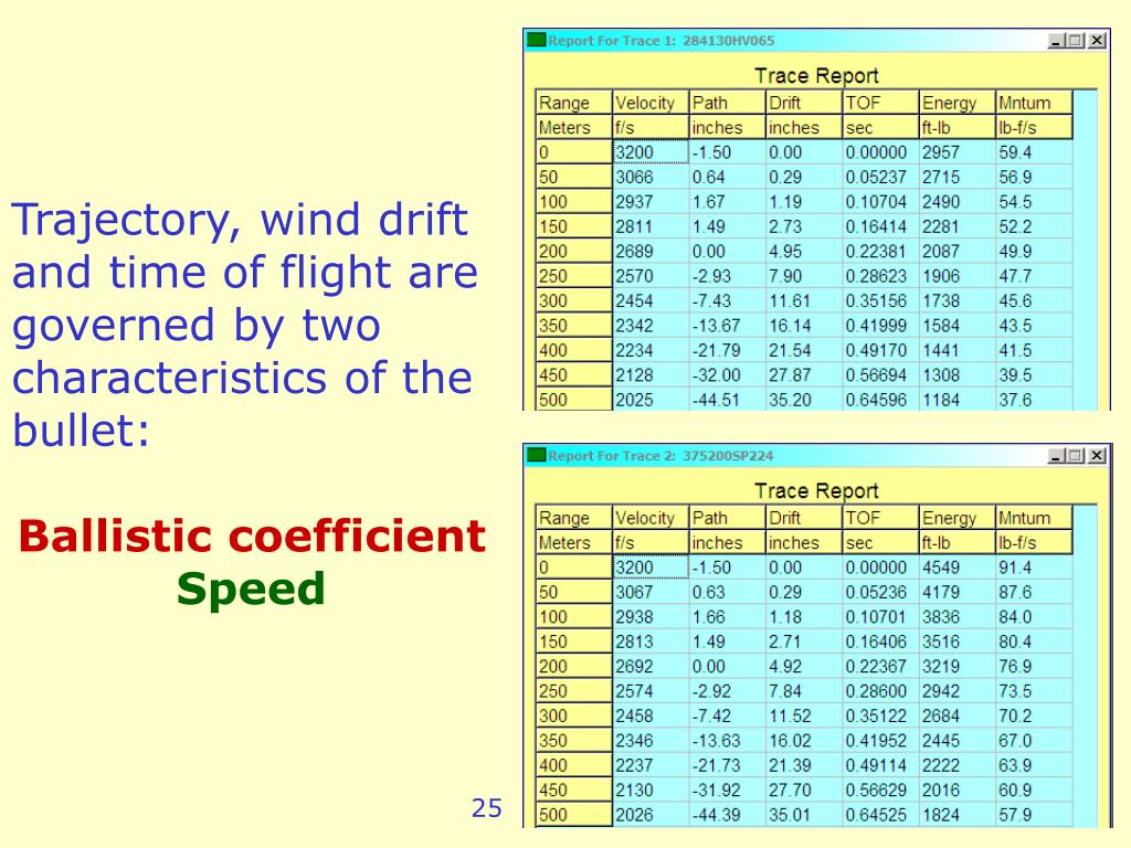 Trajectory, wind drift and time of flight are governed by two characteristics of the bullet: