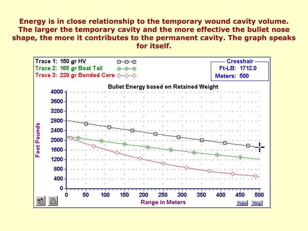 Energy is in close relationship to the temporary wound cavity volume.