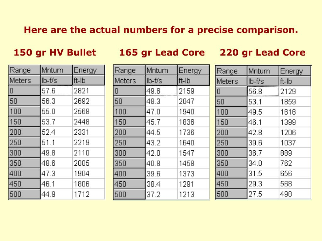 Here are the actual numbers for a precise comparison.