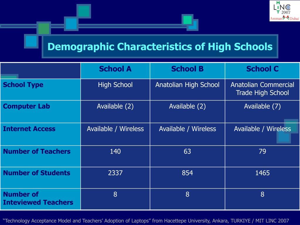 Demographic Characteristics of High Schools