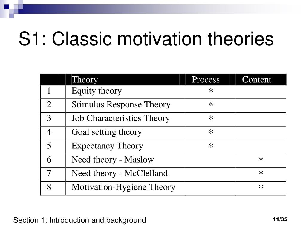 S1: Classic motivation theories