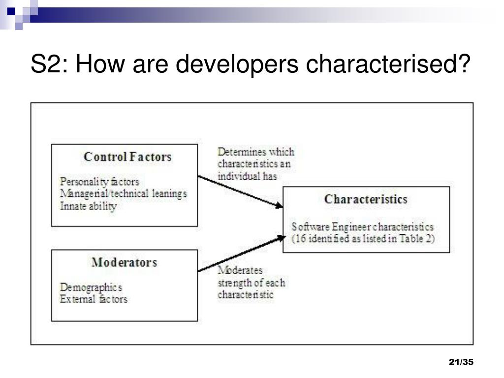 S2: How are developers characterised?