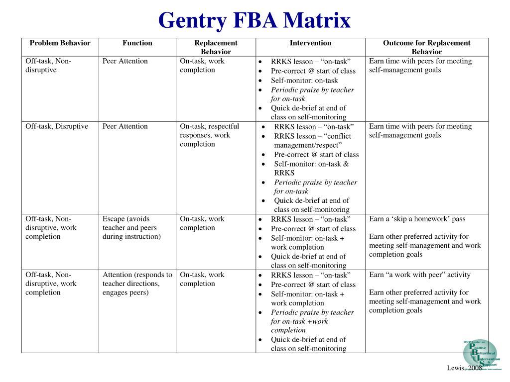 Gentry FBA Matrix