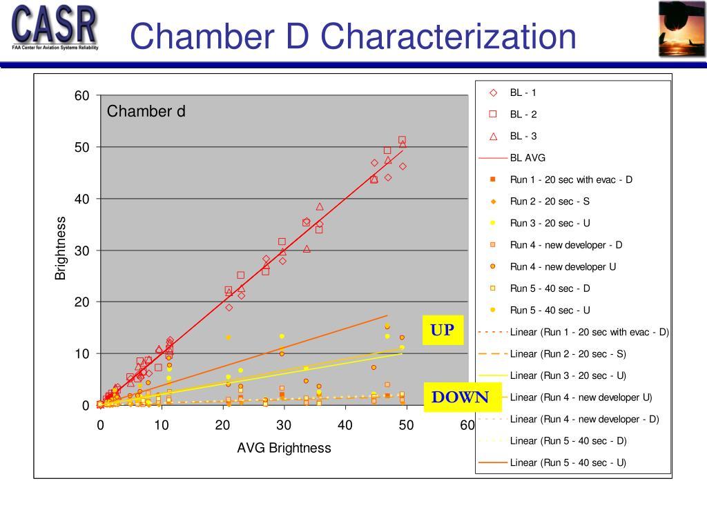 Chamber D Characterization