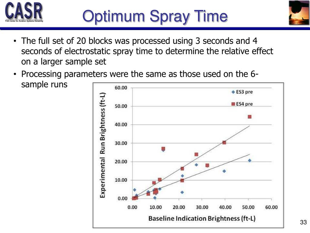 Optimum Spray Time