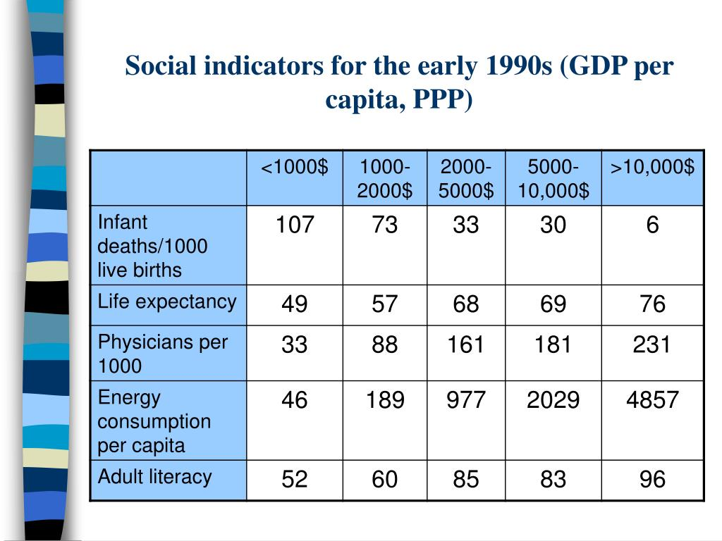 Social indicators for the early 1990s (GDP per capita, PPP)