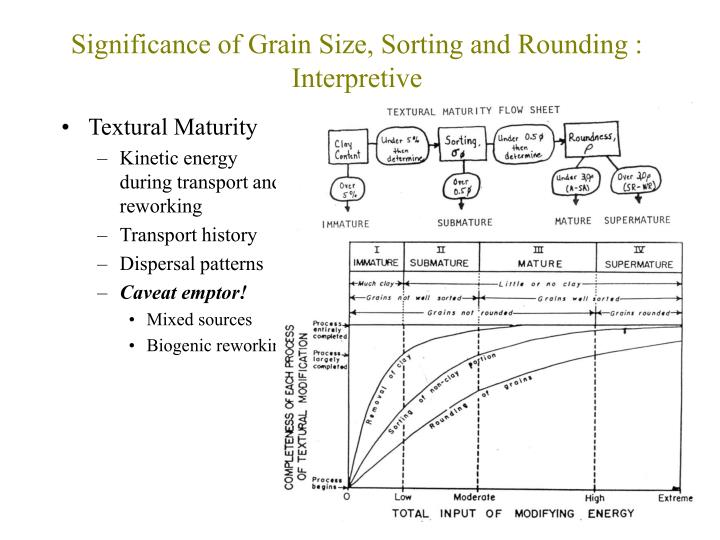 Significance of Grain Size, Sorting and Rounding : Interpretive