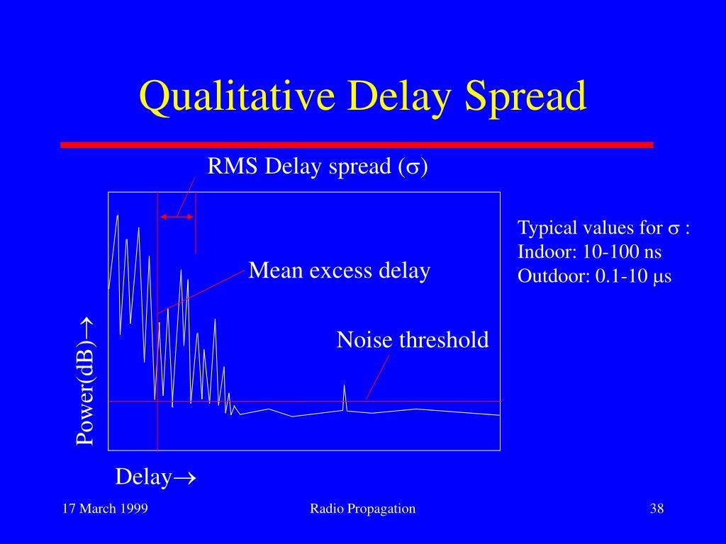 RMS Delay spread (