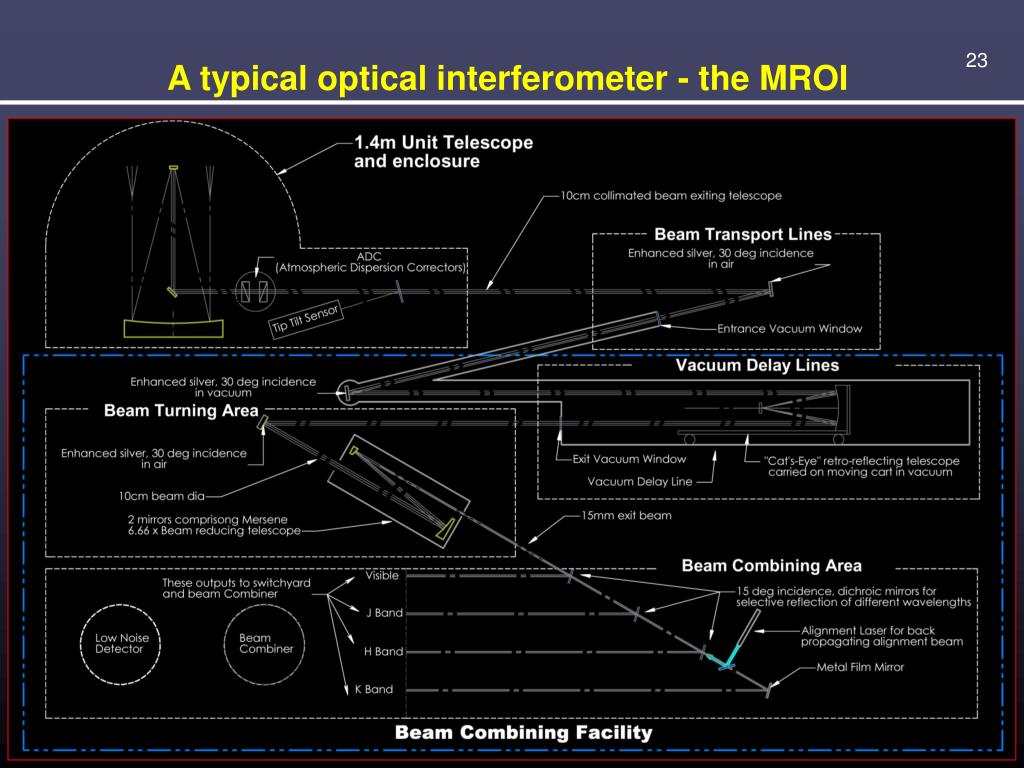 A typical optical interferometer - the MROI