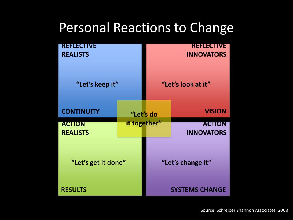 Personal Reactions to Change
