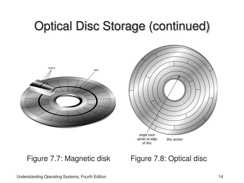 Optical Disc Storage
