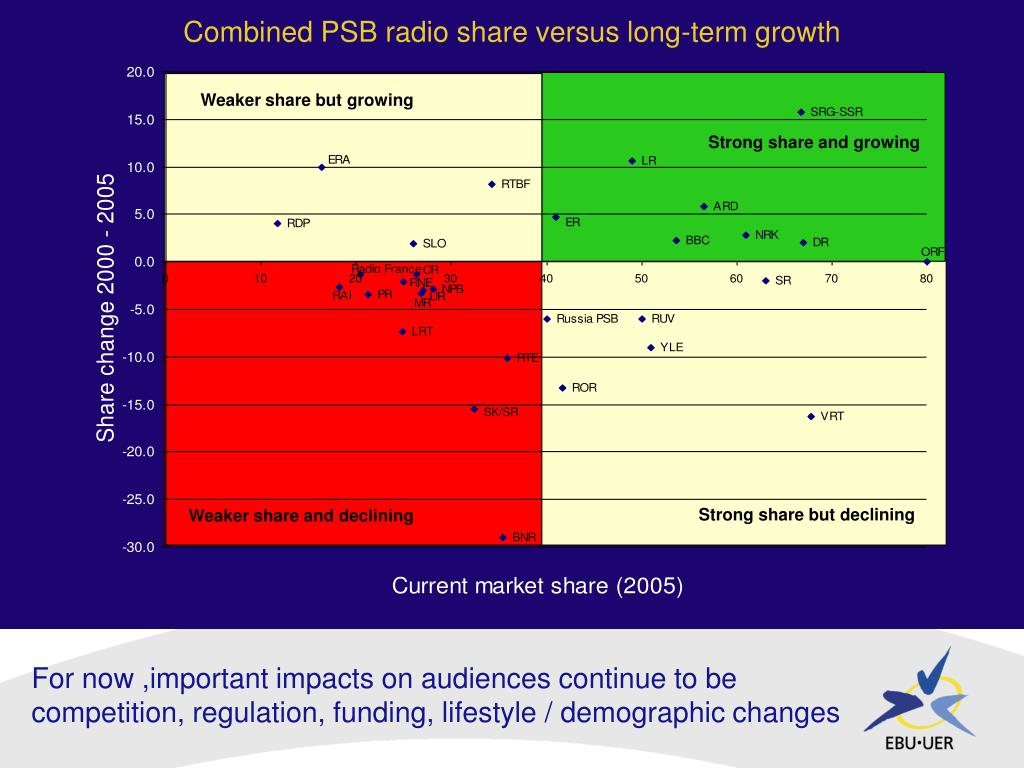 Combined PSB radio share versus long-term growth