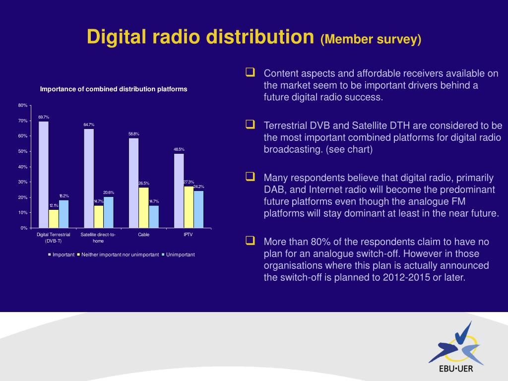 Digital radio distribution