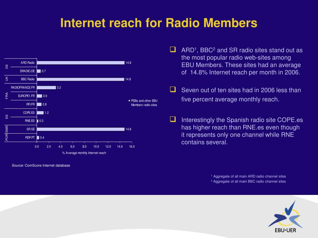 Internet reach for Radio Members