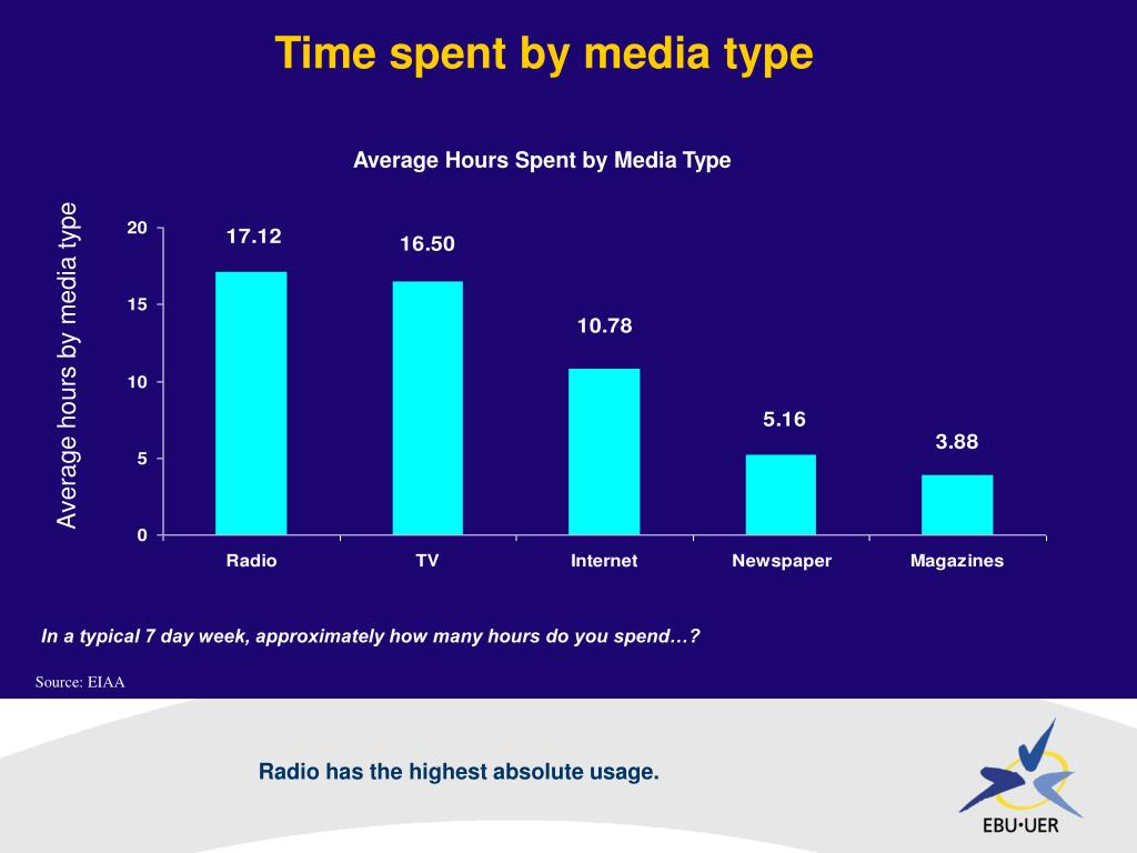 Time spent by media type