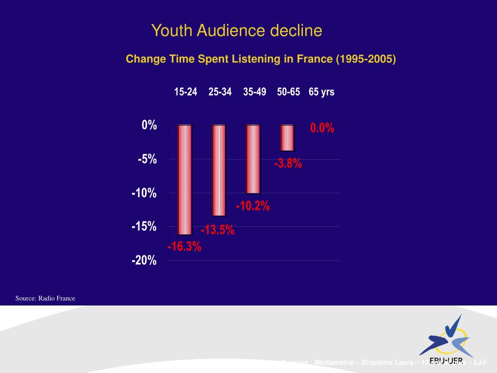 Youth Audience decline