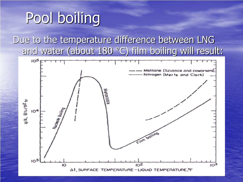 Pool boiling