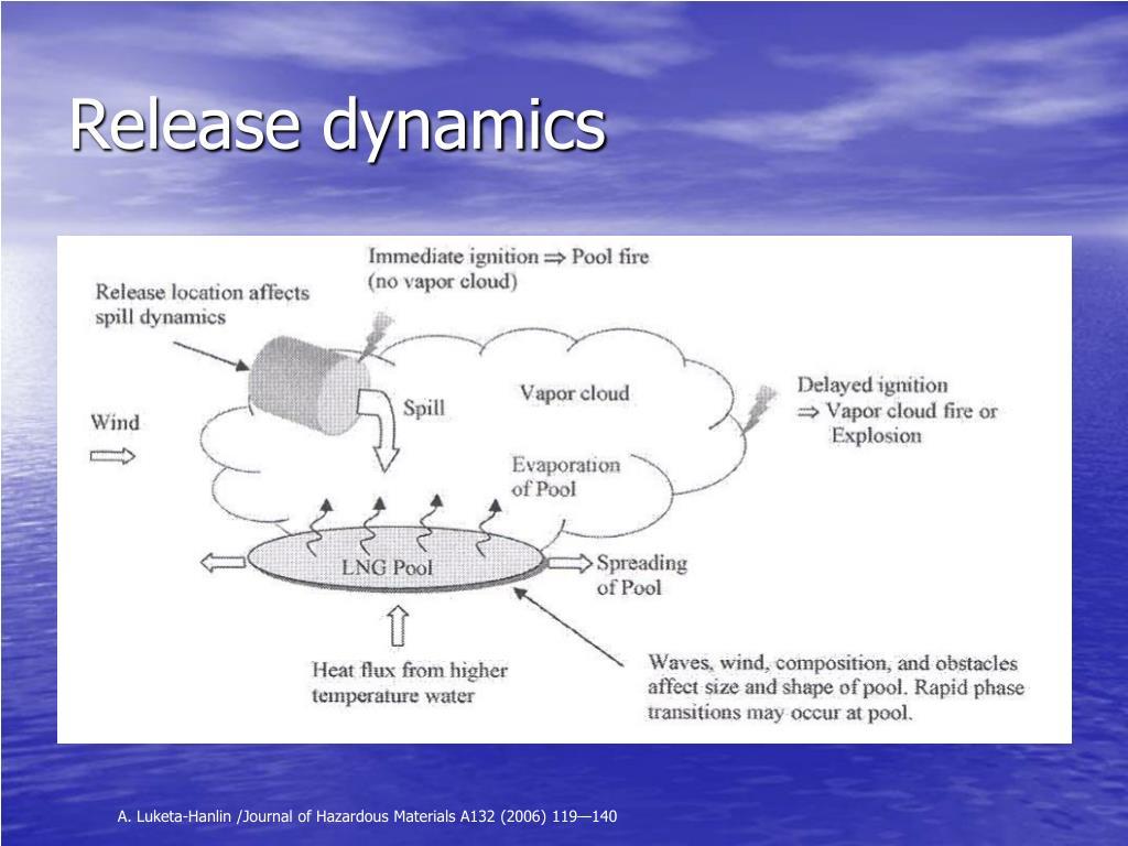 Release dynamics