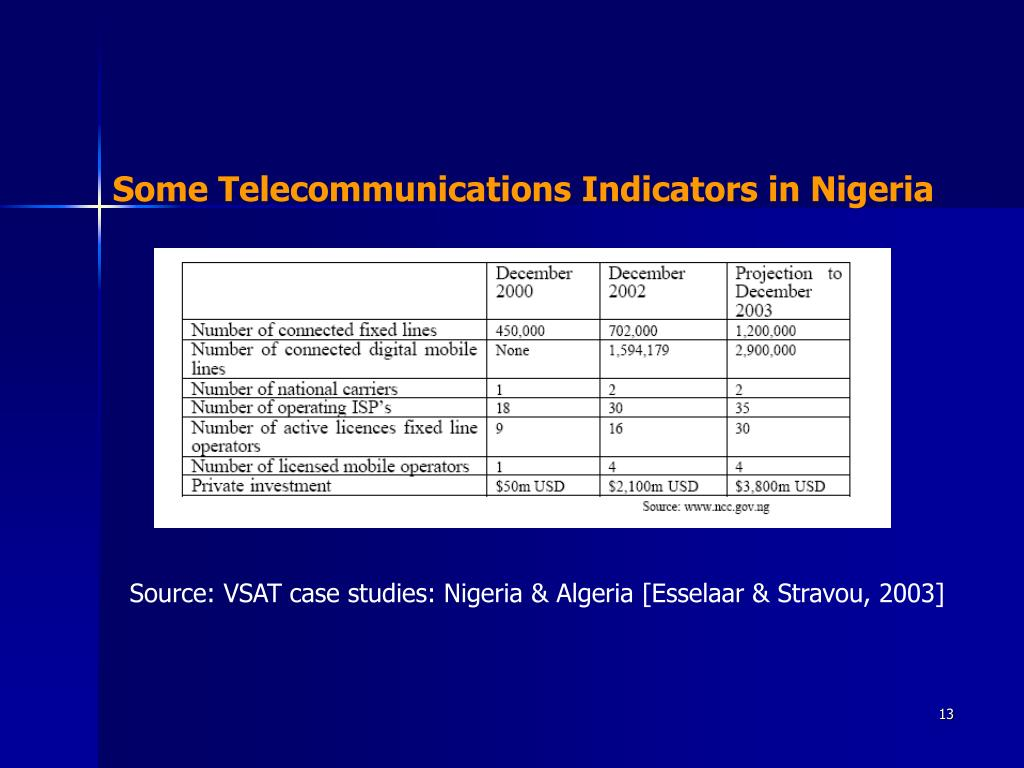 Some Telecommunications Indicators in Nigeria
