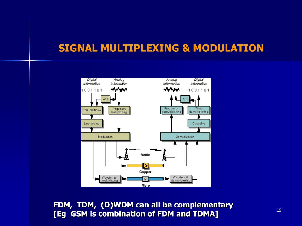 SIGNAL MULTIPLEXING & MODULATION