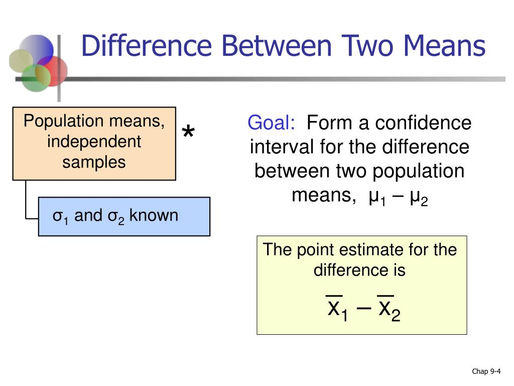 Difference Between Two Means