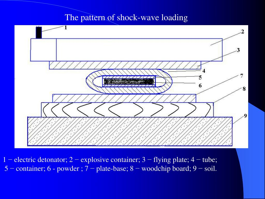 The pattern of shock-wave loading