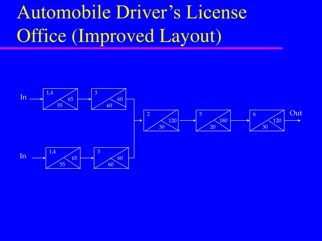 Automobile Driver's License Office (Improved Layout)