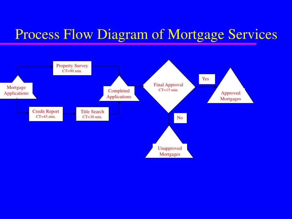 Process Flow Diagram of Mortgage Services
