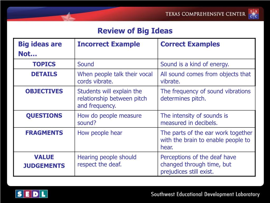 Review of Big Ideas