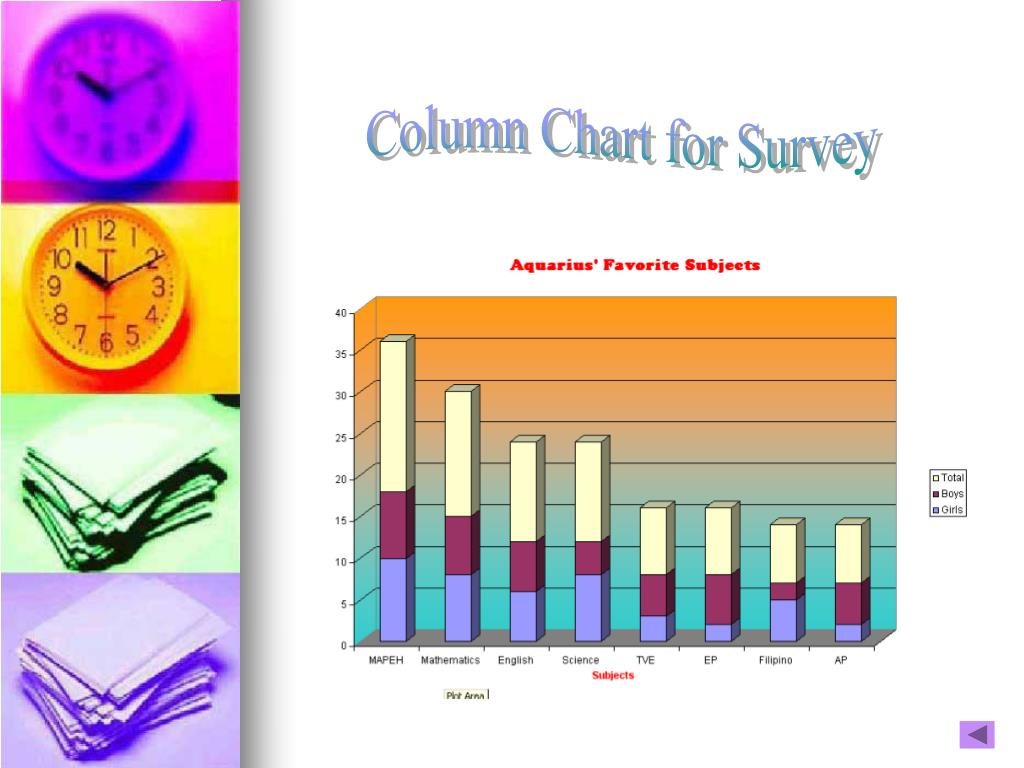 Column Chart for Survey